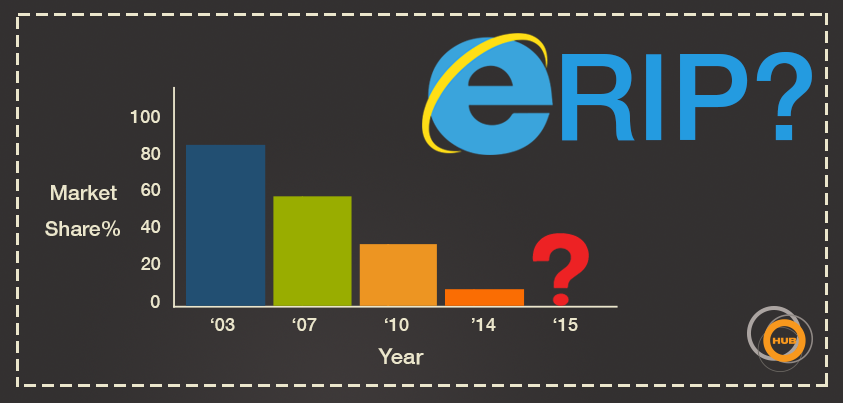 The Beginning of the End for Internet Explorer?